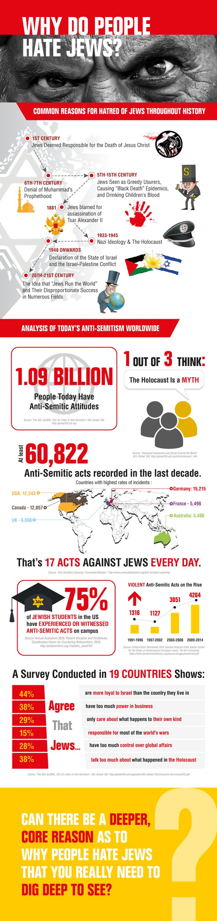 #infographic #antisemitism Read full article http://jewishbusinessnews.com/2016/04/28/why-people-hate-jews-and-the-rise-of-anti-semitism-today/