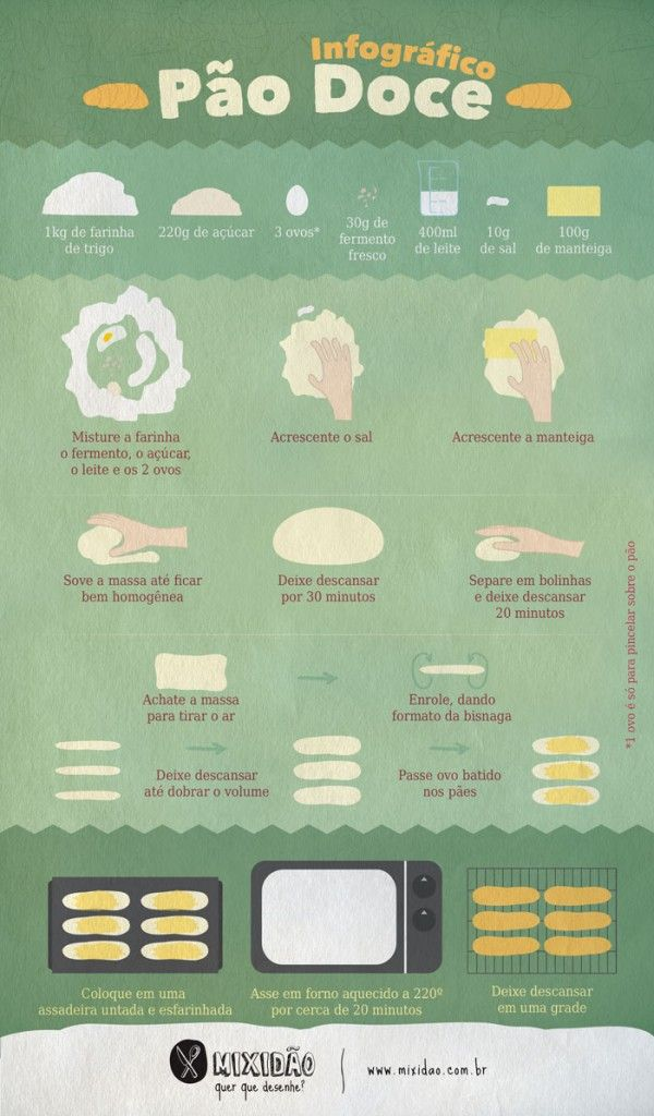 Receita ilustrada de Pão doce. Aprenda preparar um pão doce muito simples de fazer. Ingredientes: Farinha de trigo, açúcar, ovo, fermento, leite, sal e manteiga.