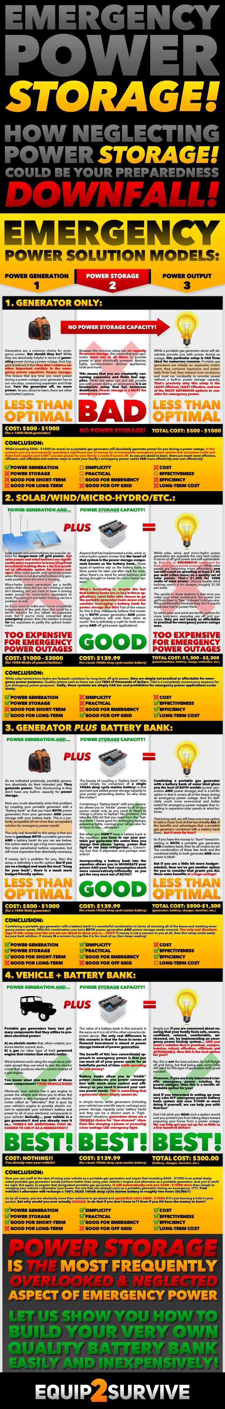 If you are concerned about power outages and ensuring that your family has power via a portable gas generator or an emergency power station / battery bank, then you MUST read this article before you make any final decisions or purchases. This article could save you THOUSANDS of dollars setting your home up to be blackout proof easily and inexpensively!! You can even restore your home WIFI/internet during a power outage with this info (in most cases)!! Incredible information!!!