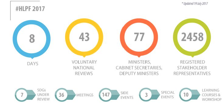 High-level Political Forum on Sustainable Development. Infographic. 8 days, 44 voluntary national reviews, 86 ministers, cabinet secretaries and deputy ministers