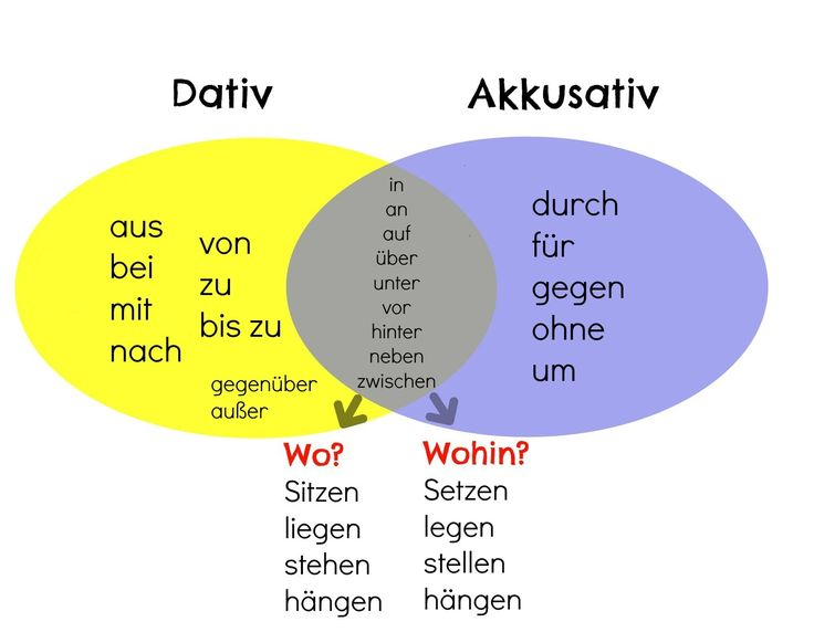 best 25 dativ und akkusativ ideas on pinterest dativ akkusativ deutsch and german language On dativ und akkusativ