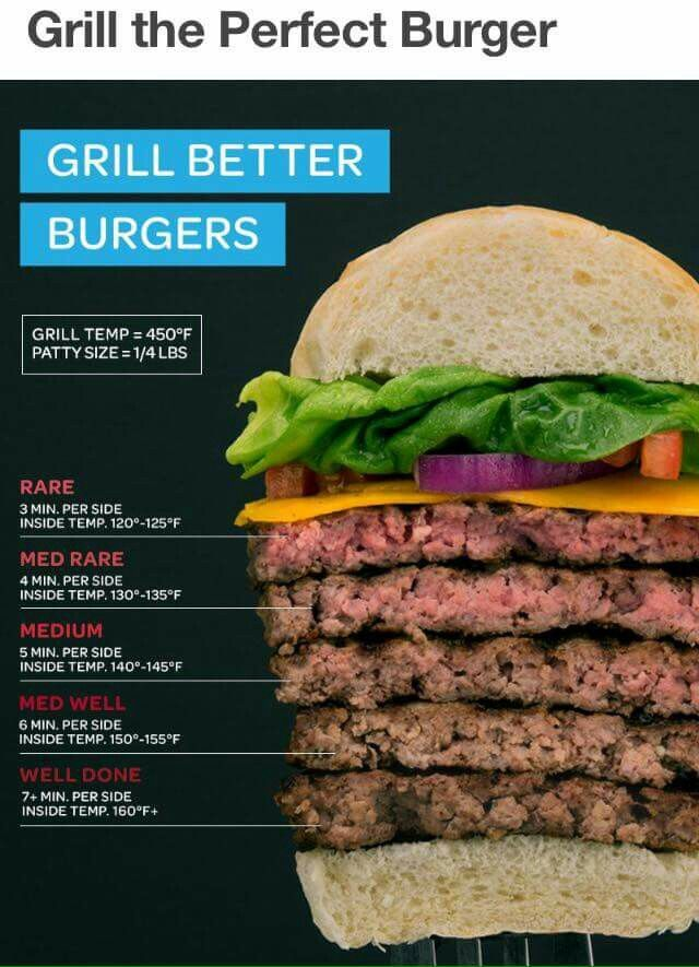 Grill the Perfect Burger