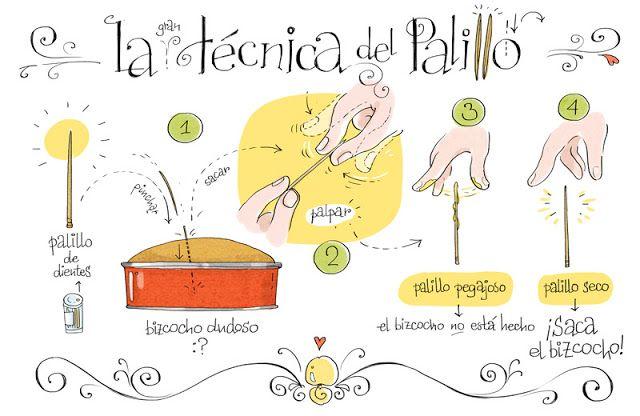 La técnica del palillo por Cartoon Cooking. Ilustración - Whole Kitchen
