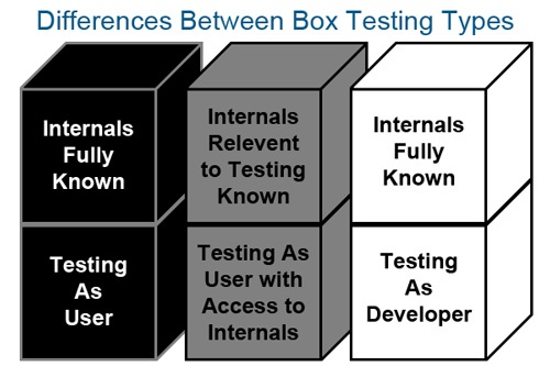 Software Testing Techniques: White Box & Black Box Testing