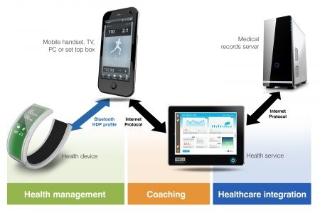 Technology, social Mobile phone as a health hub. Infrastructure now key to the future of the connected mobile health platform - Electronics Eetimes