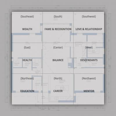 bagua map overlay example feng shui sites and ideas