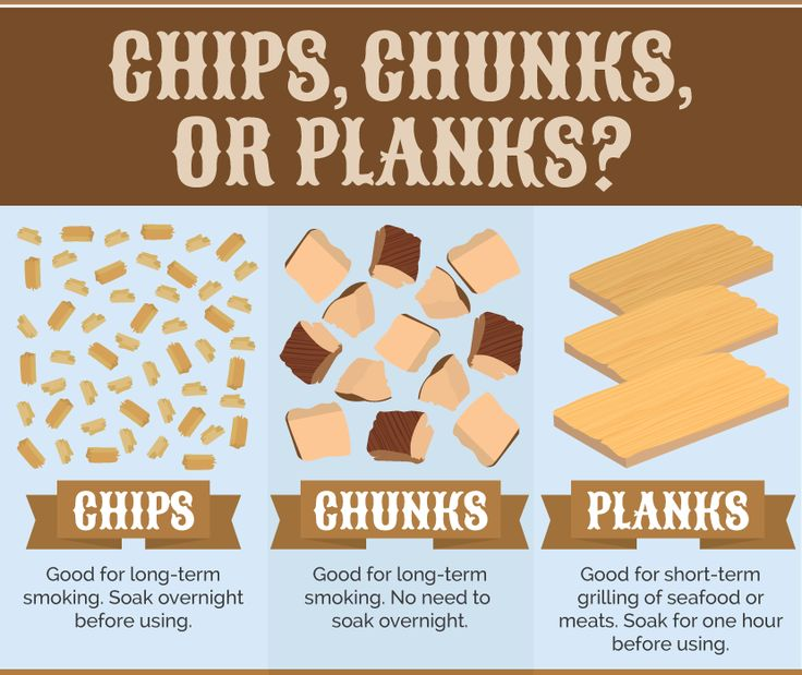 Smoke Wood: Chips, Chunks, or Planks at growokc.com     #growokc