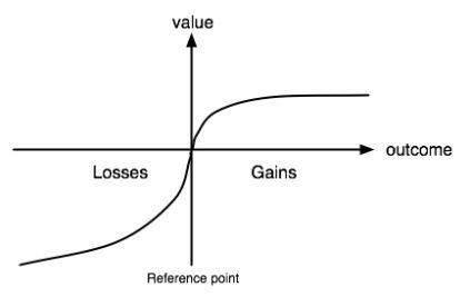 Sales process and rationality in decision-making: Prospect theory.