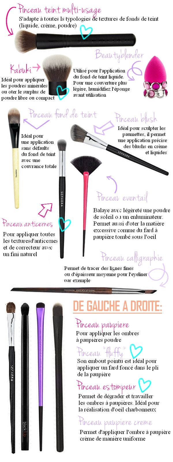 Le petit guide du pinceau Make up – La Valise Caramel Plus