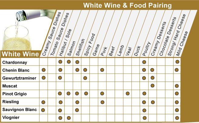 Bring Your Own Wine - BYOW - Food and Wine Pairing  WHITE Wine  Petit tableau pour savoir quel cépage apporter dans un apportez votre vin! Guide des Vins Blancs