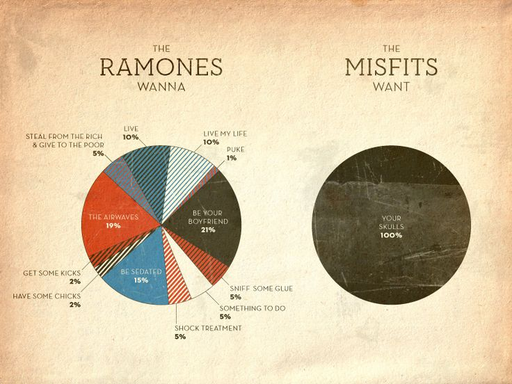 Graphchart on the wants of punks: Music, Skull, Ramones, The Misfits, Punk Rocks, Piechart, Pies Charts, Infographics, Info Graphics