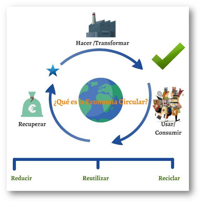 La Economía circular es una solución a la necesidad de resiliencia del Medio Ambiente - Circular Economy - zero waste - closed loop system - cradle to cradle