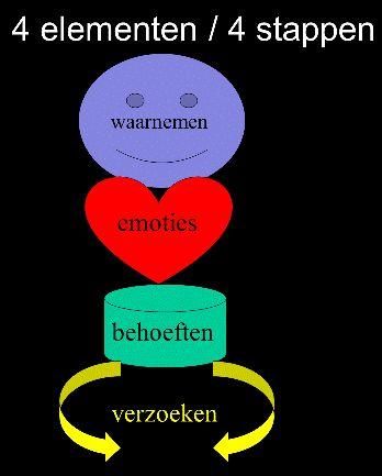 De vier pijler van Geweldloze communicatie. In bijbehoorende artikel een leuke toelichting. #Geweldloze_communicatie #GC