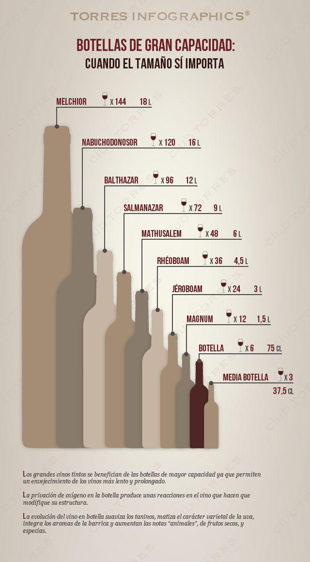 #Infografía: #Botellas de gran capacidad: cuando el tamaño sí importa. #Vino