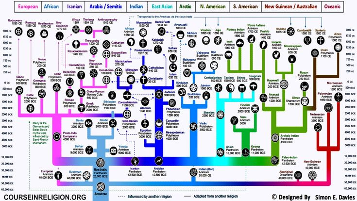 """Evolution of Religion"", ""Evolution of superstition"", ""CourseinReligion.org"""