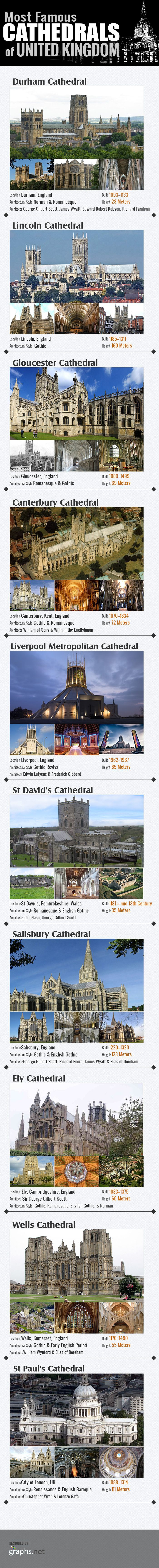 Most Famous Cathedrals of United Kingdom