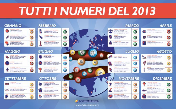 Infografica Tutti i numeri del 2013 a cura di lottomatica.it