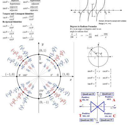 Math Plane - Unit Circle and Trigonometry