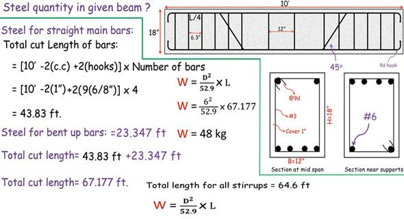How To Work Out The Quantity Of Steel In Beam Civil Engineering Software Civil Engineering Construction Beams