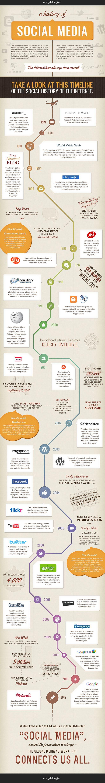 Infográfico conta a história da mídia social, do 1º email às mais recentes redes sociais