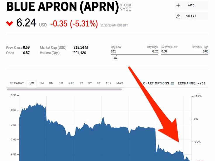Amazon just dealt a massive blow to Blue Apron (APRN) - Amazon just launched a meal kit service and Blue Apron isdealing with the consequences.  On Tuesday, Amazon Fresh launched its meal kit service . Kits, which contain enough ingredients to prepare meals for two to four people, cost between $19.99 and $38.  The news comes less than a month after Blue Apron's disappointing late-June IPO. Since going public, Blue Apron has been swamped by bad news — thanks in large part to Amazon.  When…