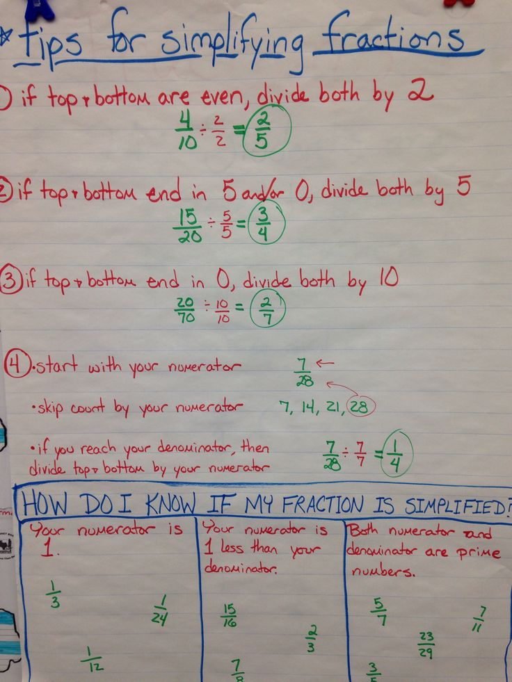 Anchor chart for simplifying fractions- doesn't work 100% of the time, but it covers most situations
