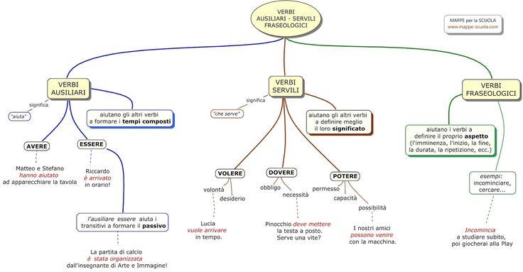 MAPPE per la SCUOLA: VERBI AUSILIARI, SERVILI, FRASEOLOGICI