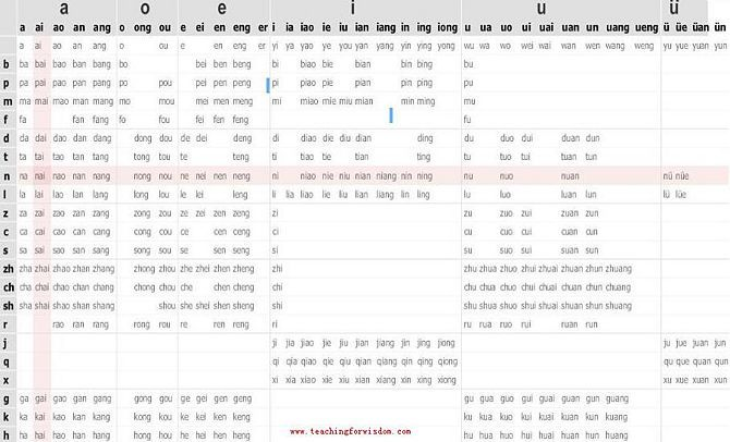 How to Learn Chinese Pinyin Quickly and How to Begin to Speak Chinese