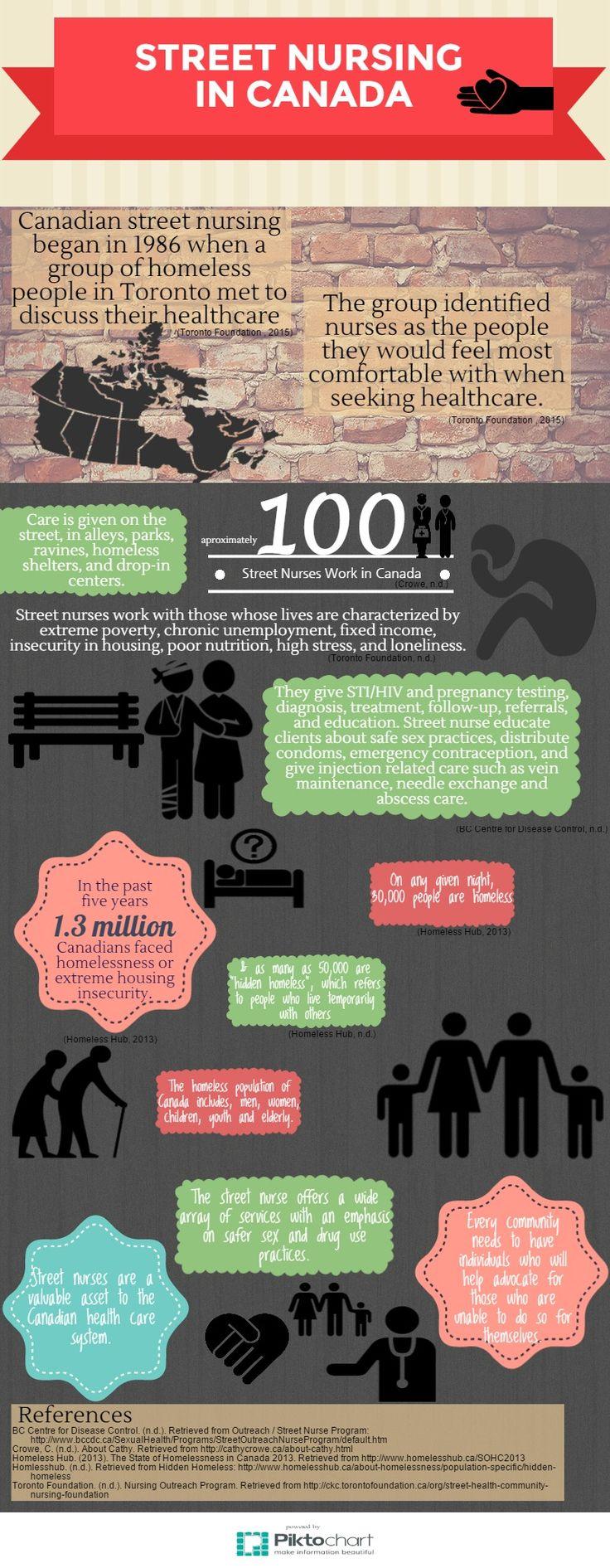 Street Nursing in Canada   @Piktochart Infographic by kaiti stanton