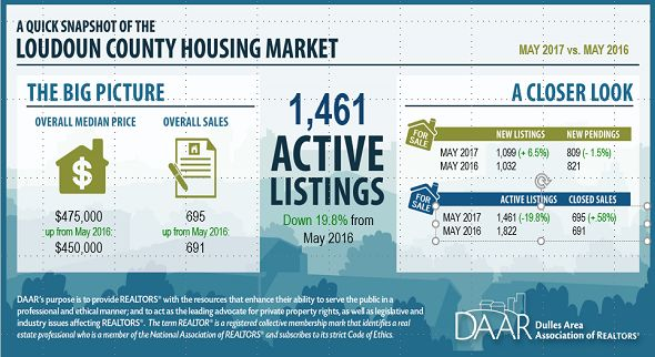 May 2017 Loudoun County Market Trends Report: Inventory Low Heading into Summer Months; Home Price Growth Continues | Dulles Area Association of REALTORS®