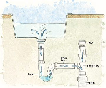 Manufactured Home Plumbing Drainage And Ventilation