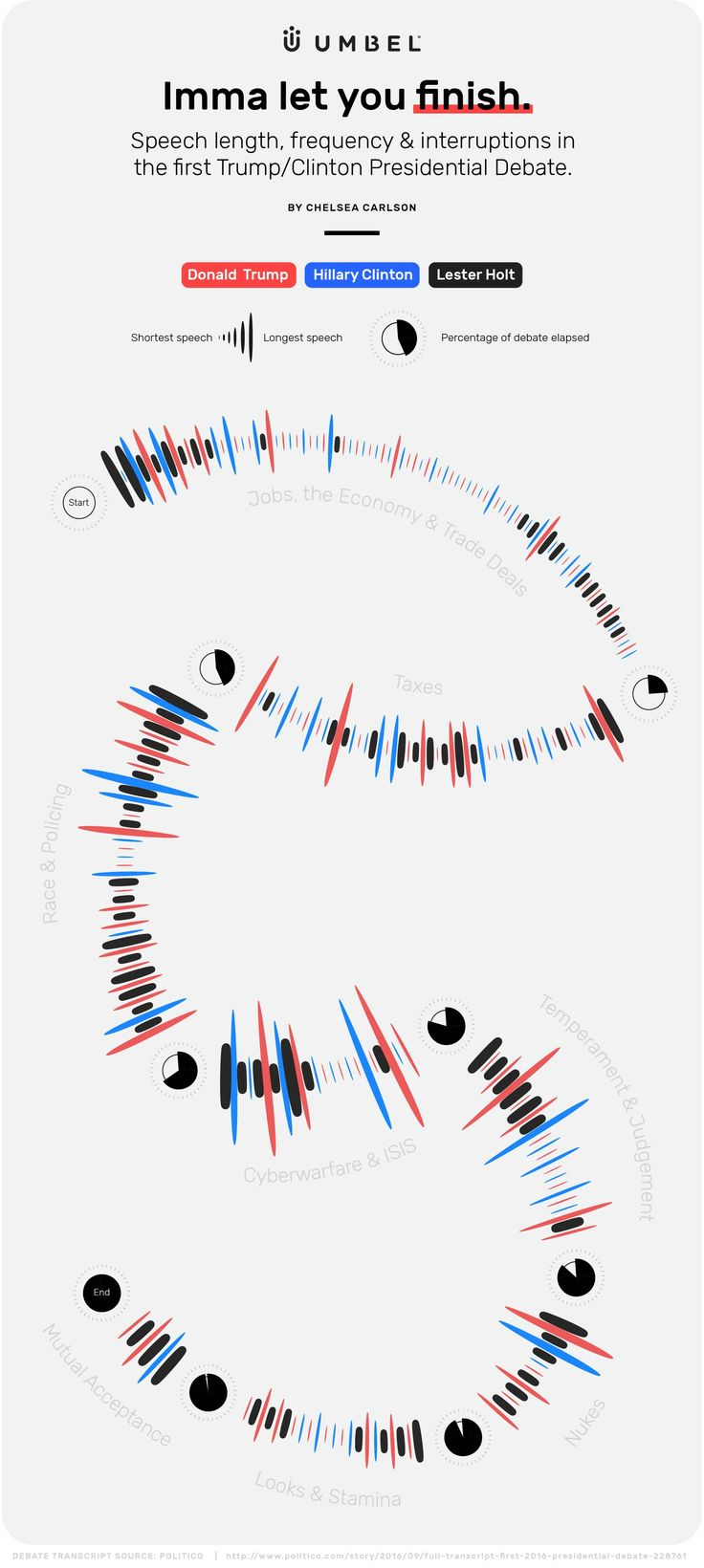 Visualizing speech length, frequency & interruptions in the first Trump/Clinton Presidential Debate.