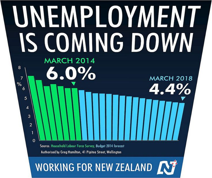 More evidence that National's economic plan is working. #Working4NZ