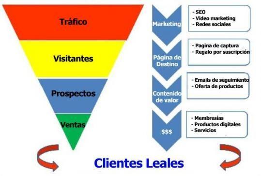 Cómo Crear Un Embudo de Ventas Online Efectivo Para Generar Ingresos Pasivos http://danielfortonline.com/blog/cmo-crear-un-embudo-de-ventas-online-efectivo-para-generar-ingresos-pasivos