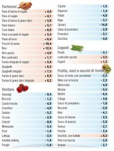 Alimentazione naturale: cibi acidificanti e alcalinizzanti - Naturomania - on the Nature's path