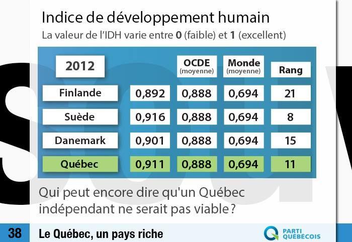 Avec un IDH de 0,911, le Québec se situe au 11ème rang dans le monde.   Qui peut encore dire qu'un Québec indépendant ne serait pas viable?