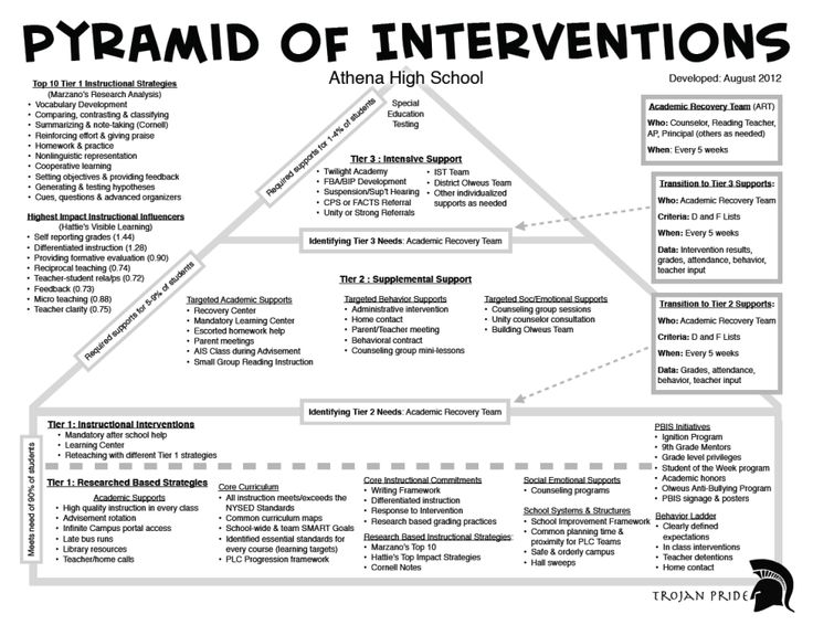 49 best RTI: Response To Intervention images on Pinterest ...