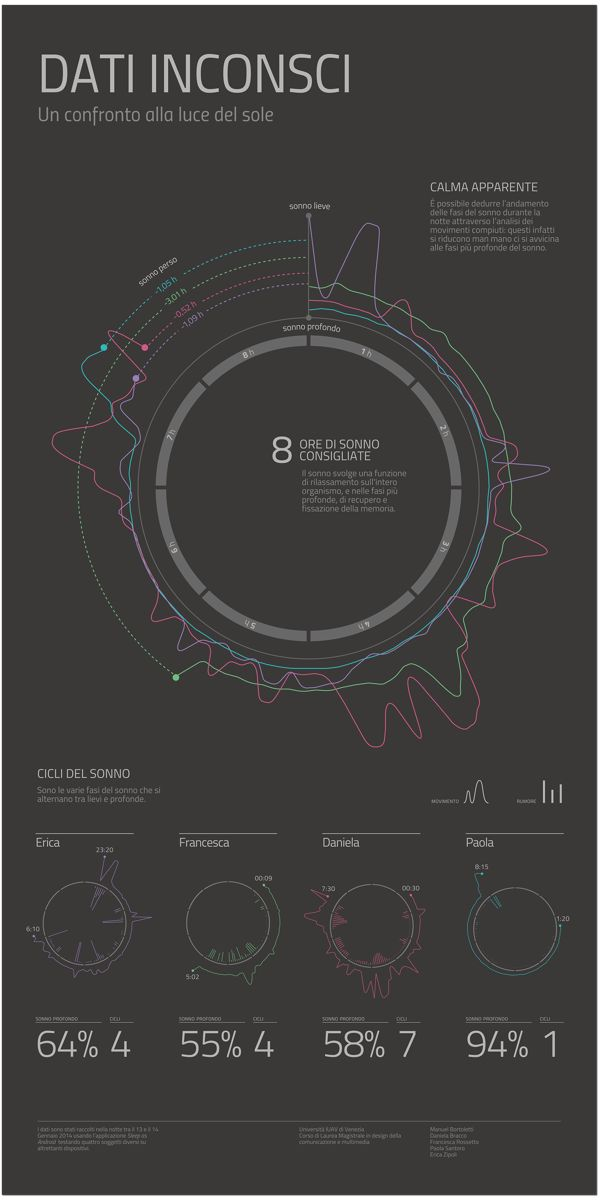 Workshop NodeBox – Quantified self data visualization by Manuel Bortoletti, via Behance