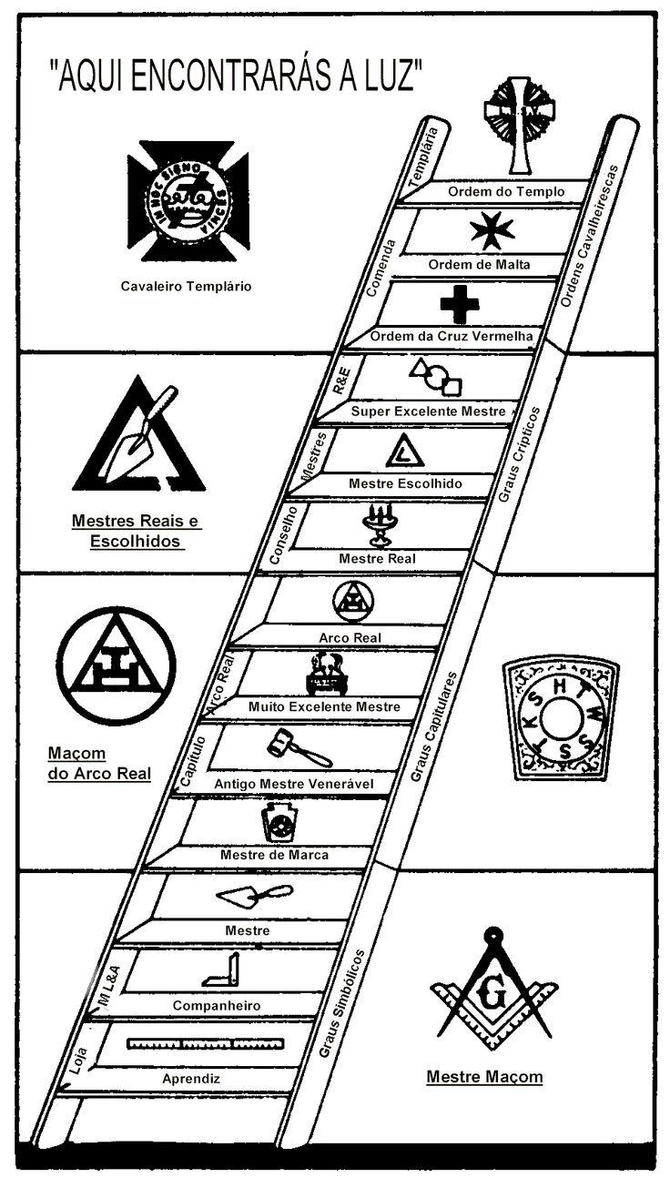 Diversos niveis na maçonaria! #Masoneria