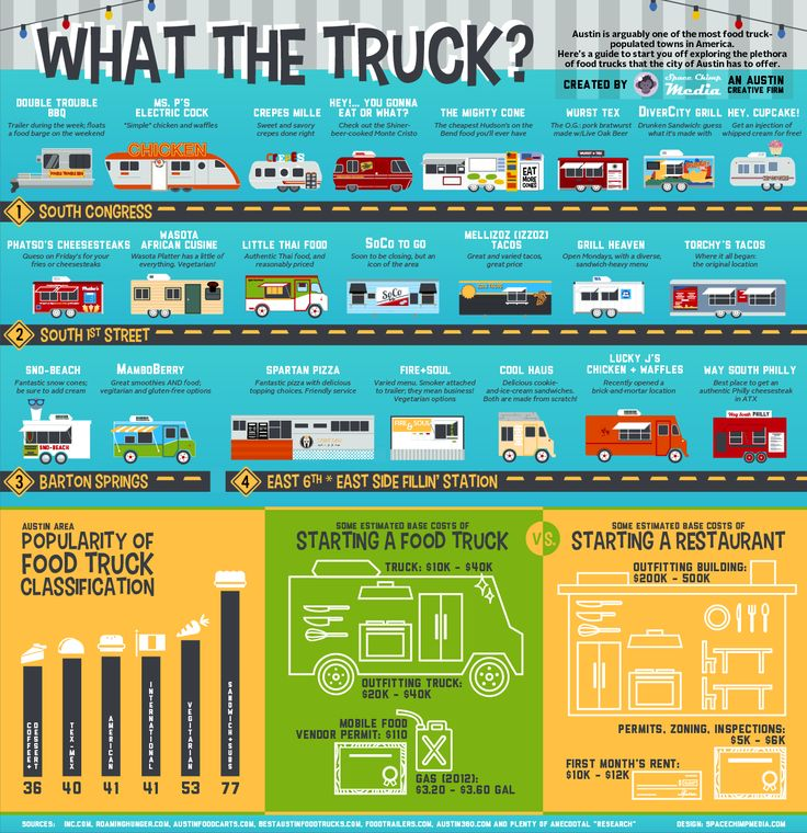 Food Trucks Defined! | Austin is arguable one of the most food truck populated towns in America. Here's a guide to start you off exploring the plethora of food trucks that the city has to offer. |visual.ly