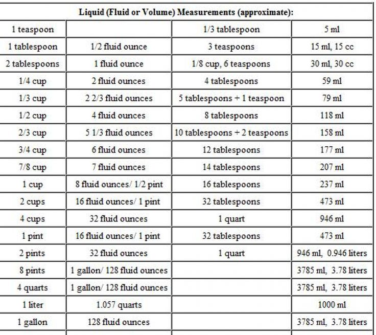 Conversion Chart of Grams to Cups, Ounces and Teaspoons ...