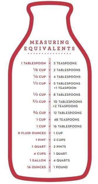 Measuring equivalents for baking and cooking! From @thewhoot1 #bakingtips #cookingtips