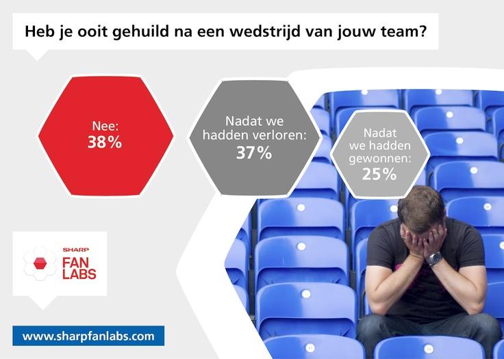 62% van de Europese voetbalfans geeft aan wel eens te hebben gehuild na een wedstrijd van zijn nationale elftal. De Nederlanders zijn niet veel nuchterder, maar huilen vooral na een nederlaag: bijna de helft zegt een wedstrijd te hebben meegemaakt die letterlijk om te huilen was. Slechts 13% heeft wel eens tranen van vreugde gehuild.     Na welke wedstrijd heb jij je tranen de vrije loop gelaten? En word jij emotioneel als op 1 juli het Wilhelmus klinkt voor de nieuwe Europees Kampioen?