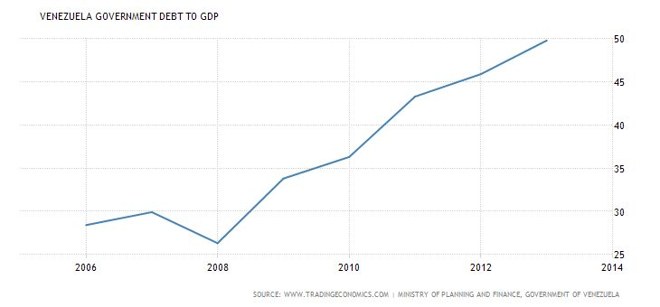 Venezuela Government Debt to GDP