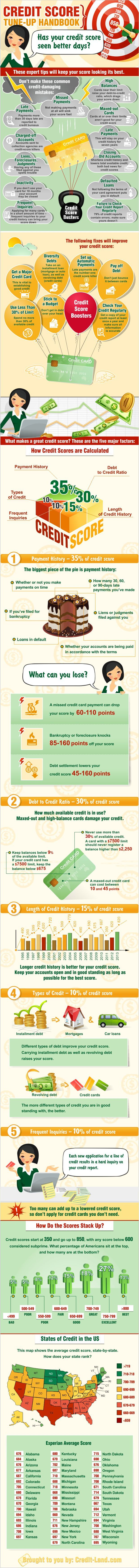 Best 25 build credit ideas on pinterest building credit score infographic credit score makeover how to get a high score from the credit bureaus ccuart Images