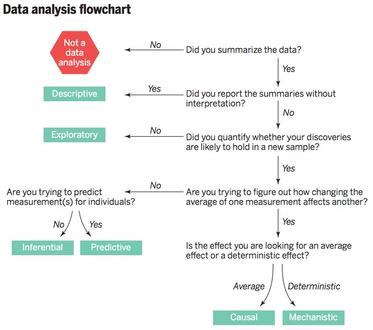 Best Data Images On   Data Science Coding And