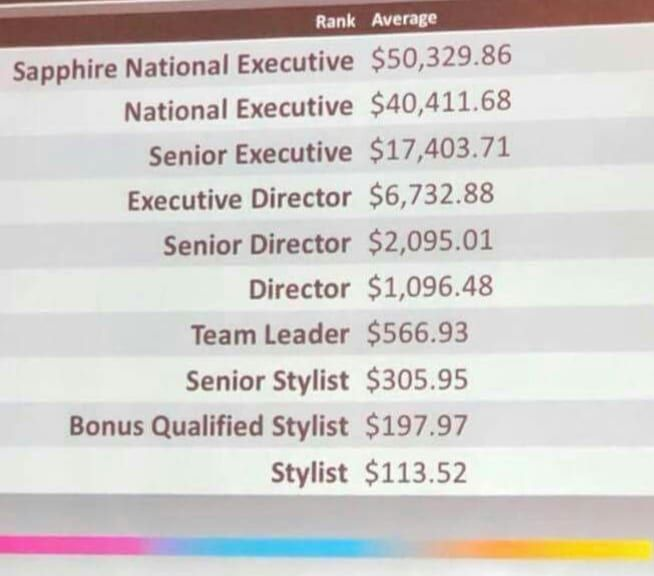 Here Is The Current Average Monthly Income Of A Stylist As Of July 2018 Could You Use A Little Extra Https Multibr Color Street How To Become How To Make