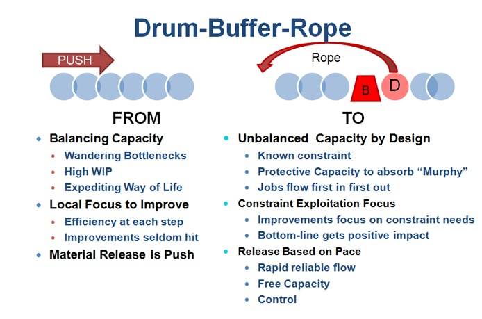 Theory of constraints & drum – buffer rope ppt video online.