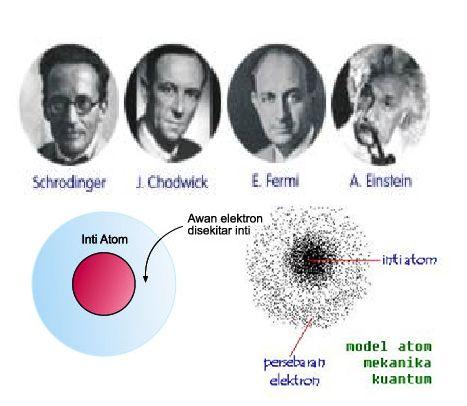 """6.Model atom modern didasarkan oleh:menurut """"Louis de Broglie"""", elektron bersifat gelombang&partikel -menurut """"Werner Heisenberg"""", dengan asas ketidakpastian bahwa ruang disekitar inti ditemukan elektron yaitu orbital -menurut """"Erwin Schrodinger"""", mengenai persamaan gelombang elektron dalam atom.  Jadi, Teori atom modern: 1.elektron2 mengitari inti atom & berada pada orbital-orbital tertentu yg membentuk kulit atom. 2. kedudukan elektron pada orbital-orbitalnya dinyatakan dengan bilangan…"""