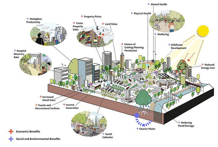 green infrastructure    diagram      Urban Design 3D   Sustainable city  Urban design concept